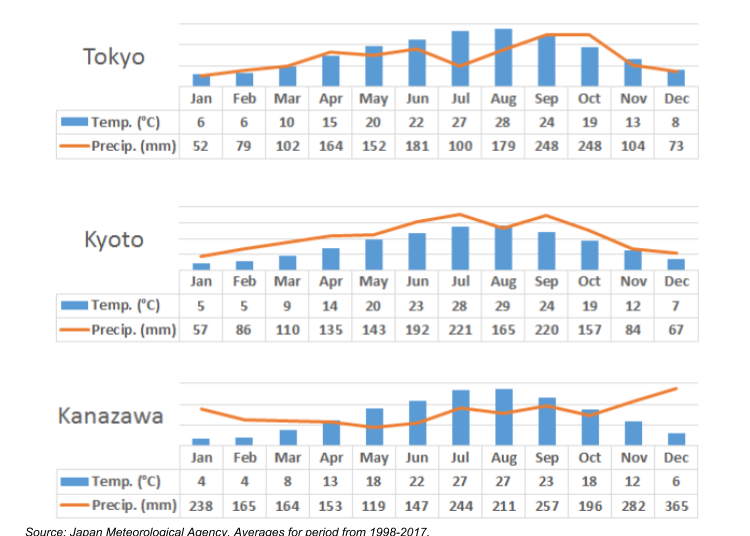 What's the weather like in Japan? Annual average temperature and precipitation