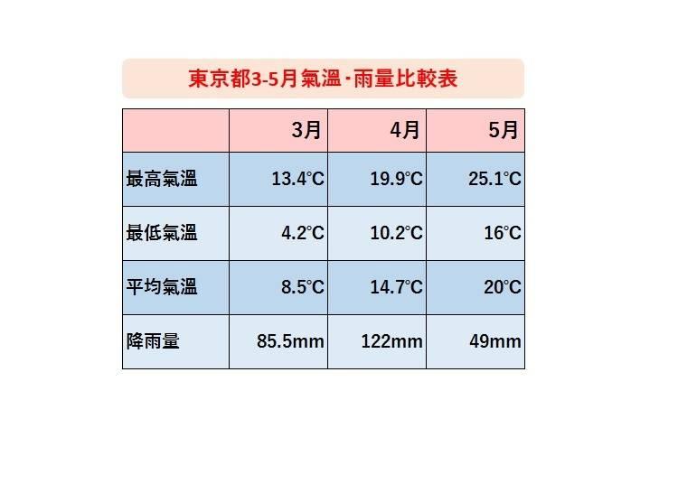 需特別注意日夜溫差大的3月~5月