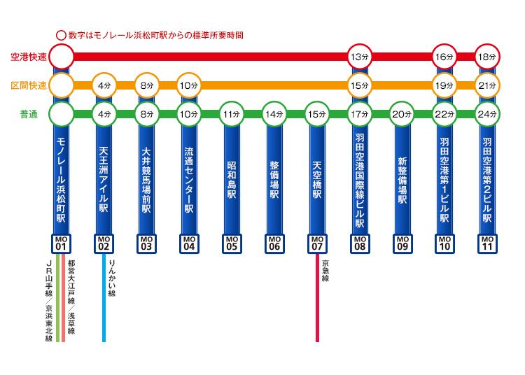 東京モノレールー羽田空港から都内へのアクセスに