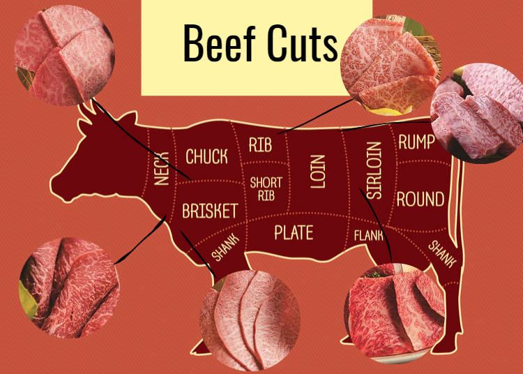 Japanese Beef: The Most Popular Wagyu Cuts
