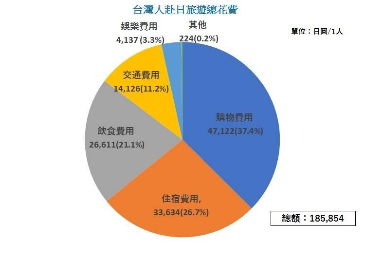 2016年度每人赴日旅遊平均花費總額 台幣約34,000元(125,854日圓)