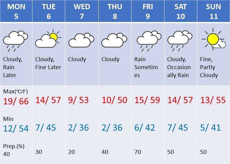 Weather in Tokyo during the first week in March