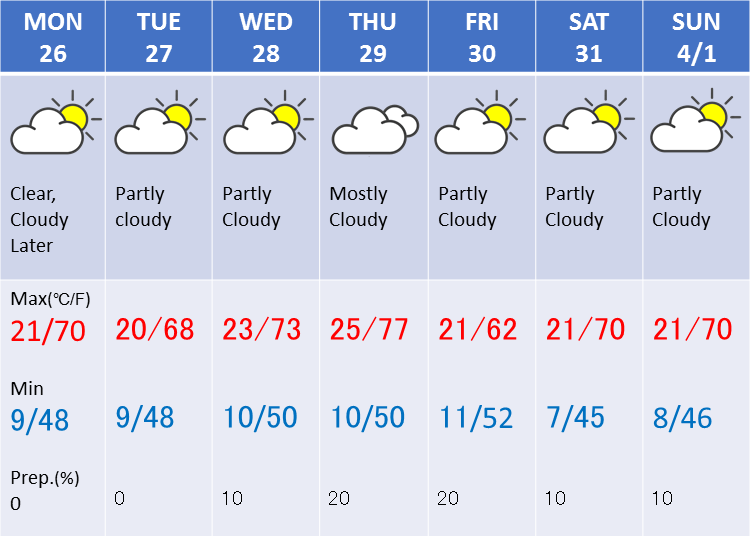 Weather in Tokyo during the fourth week of March