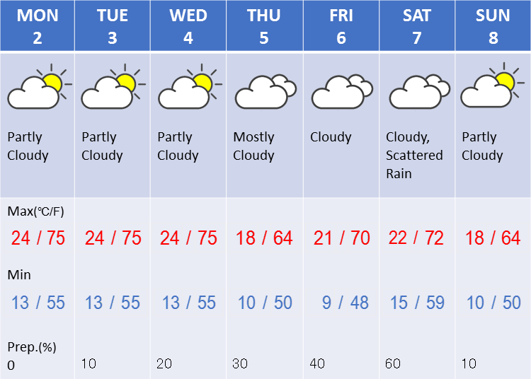 Weather in Tokyo during the first week in April