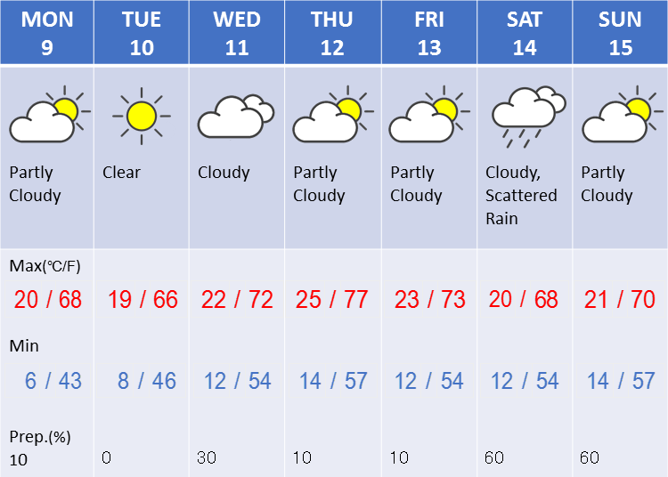 Weather in Tokyo during the second week in April