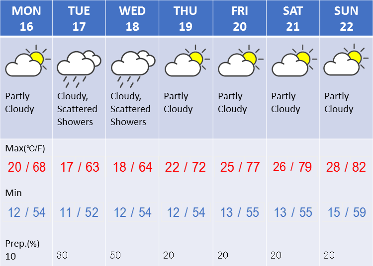 Weather in Tokyo during the third week in April