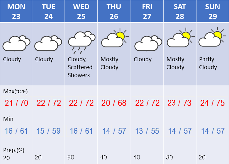 Weather in Tokyo during the fourth week in April