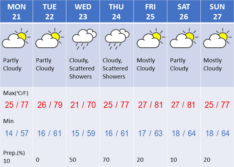 Weather in Tokyo during the fourth week in May