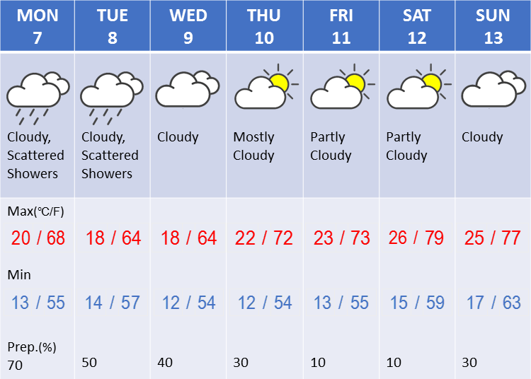 Weather in Tokyo during the second week in May