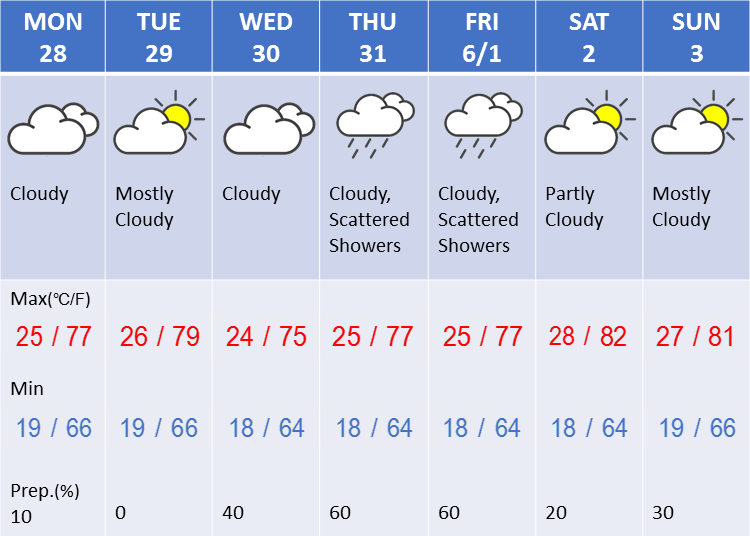 Weather in Tokyo during the fifth week in May