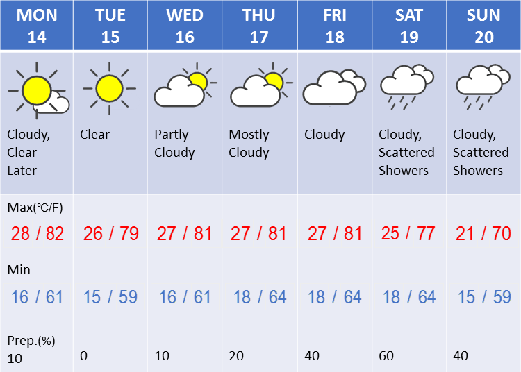Weather in Tokyo during the third week in May