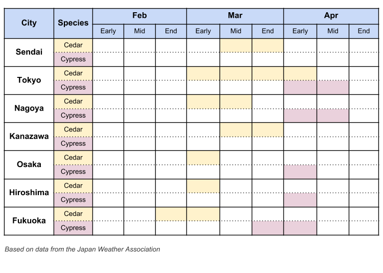 Japan 2019: Hayfever/Pollen Forecast