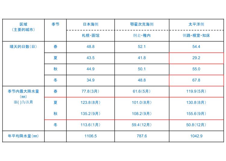 特色4. 比起东京北海道很少下雨!没有梅雨季,台风也少!